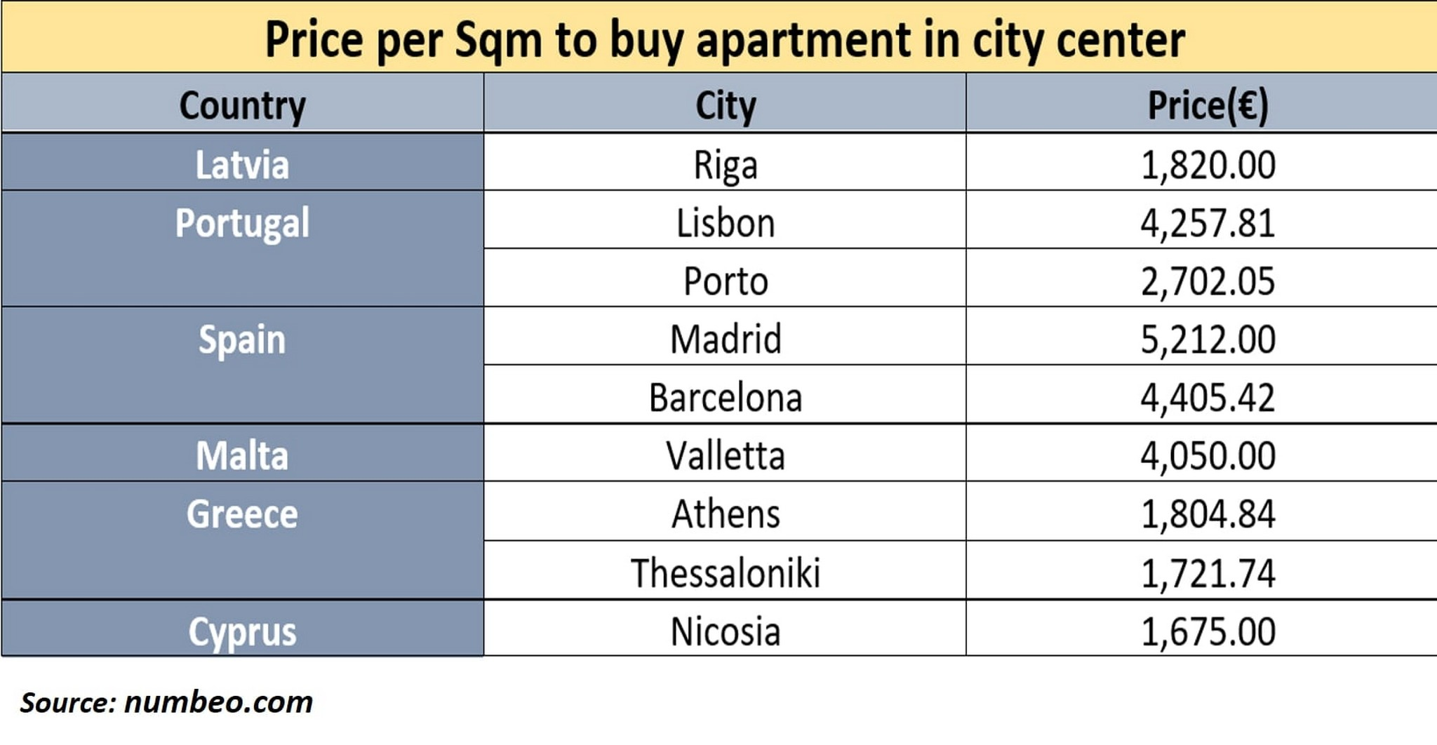 Comparative table of Apartments prices by Divine Property