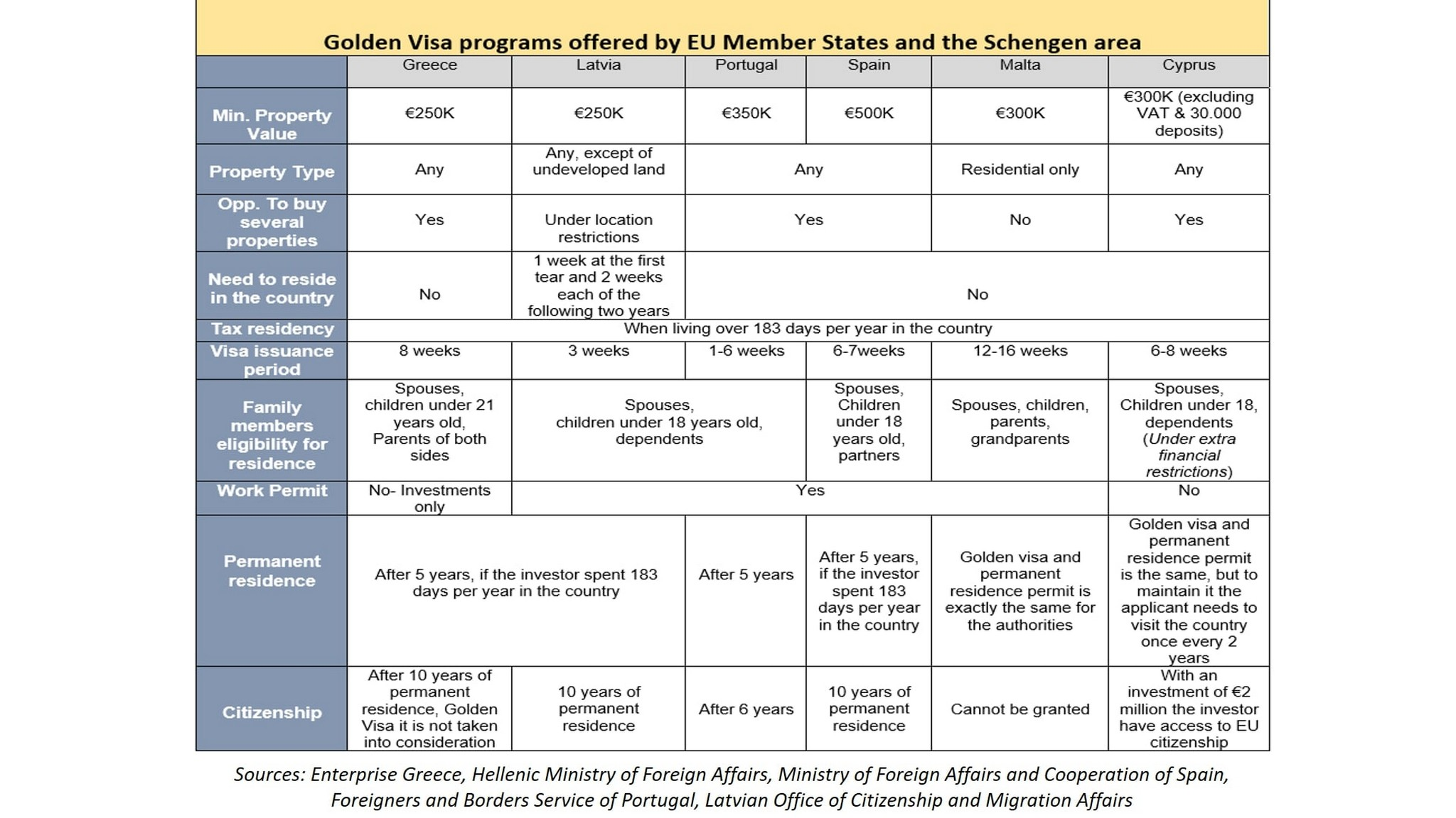 Comparative table of Golden Visa Programs by Divine Property