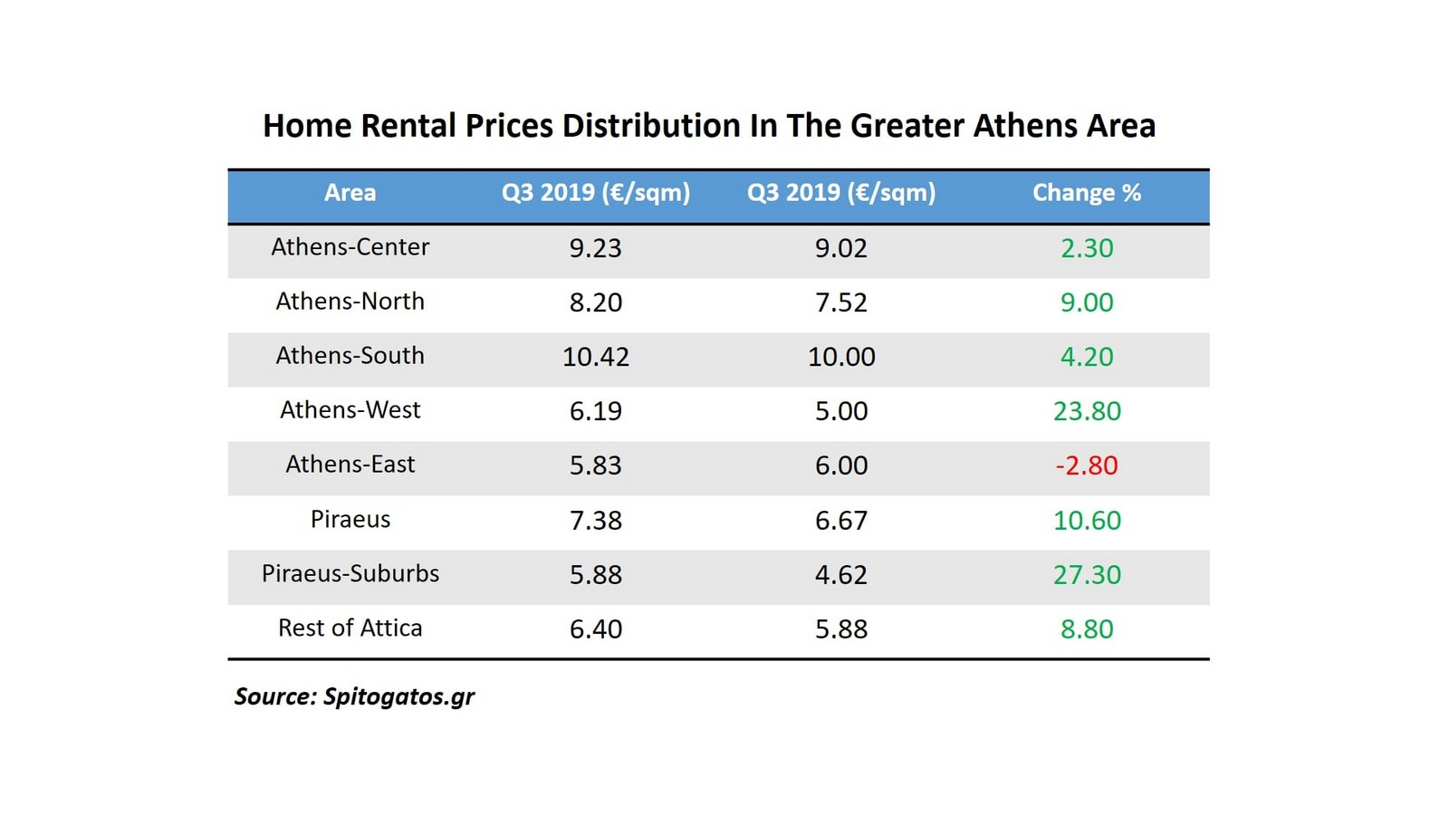 Home Renatl Prices Distribution in The Greater Athens Area