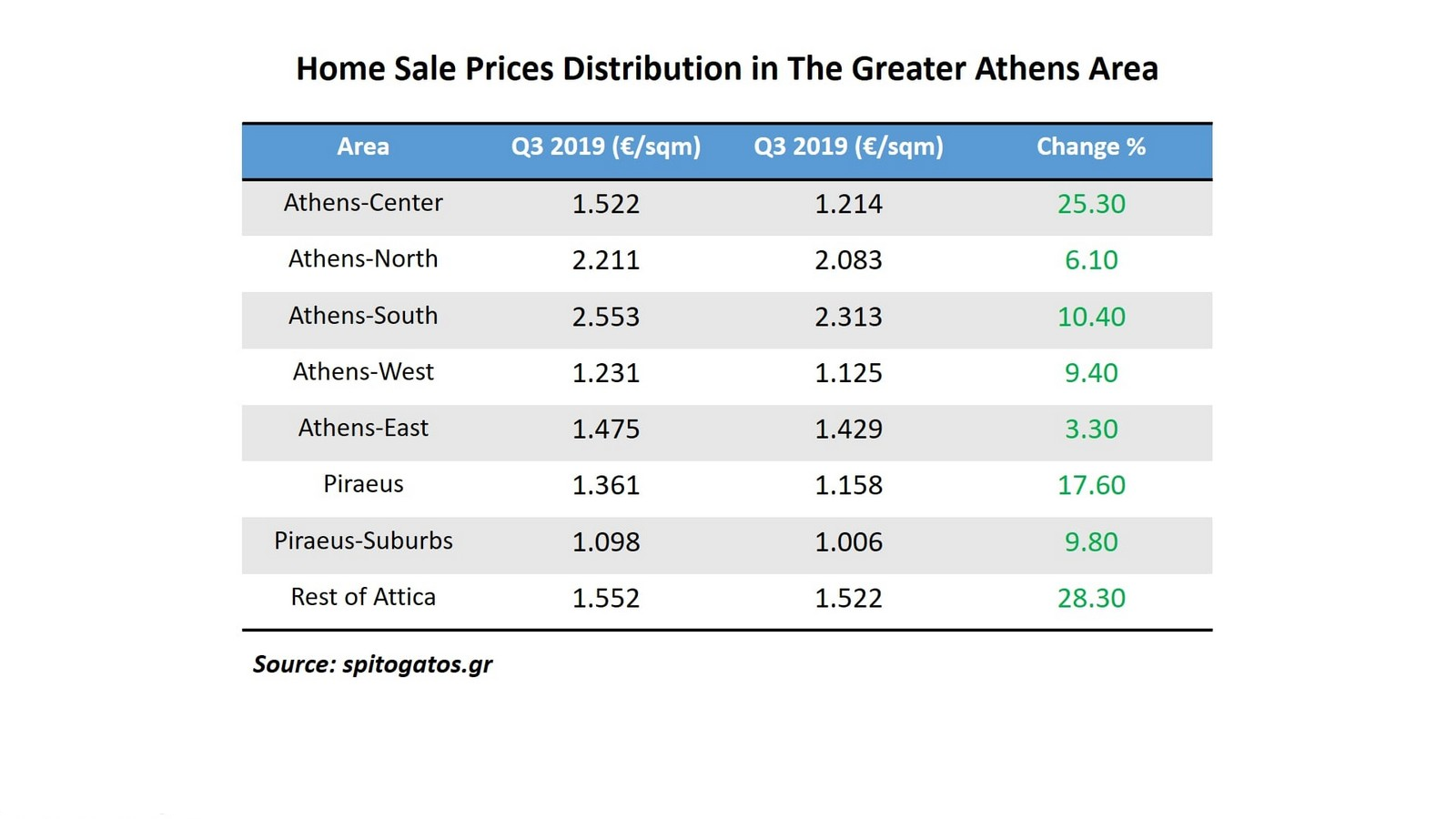 Home Sale Prices Distribution in The Greater Athens Area