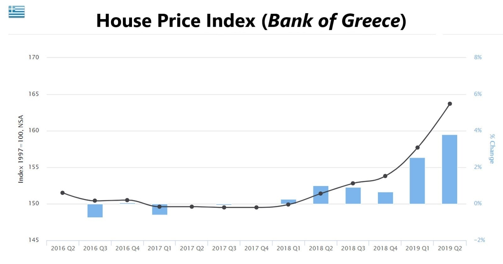 House Price Index Evolution - Bank of Greece