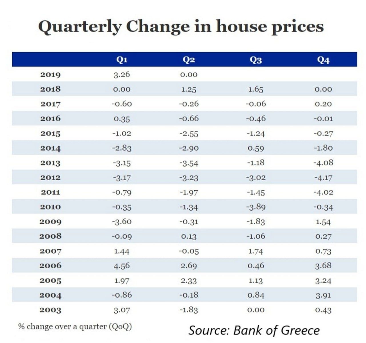 Quarterly Change in House Prices