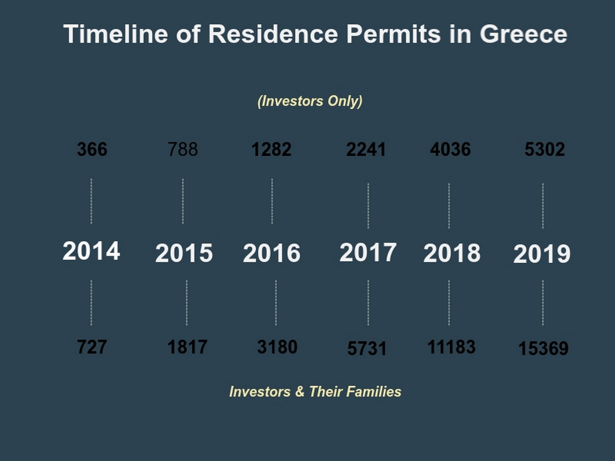 Timeline of Residence Permits in Greece by Divine Property