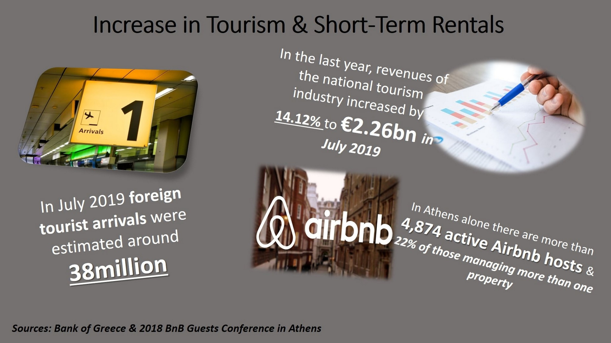 Tourism and Airbnb infographic by Divine Property